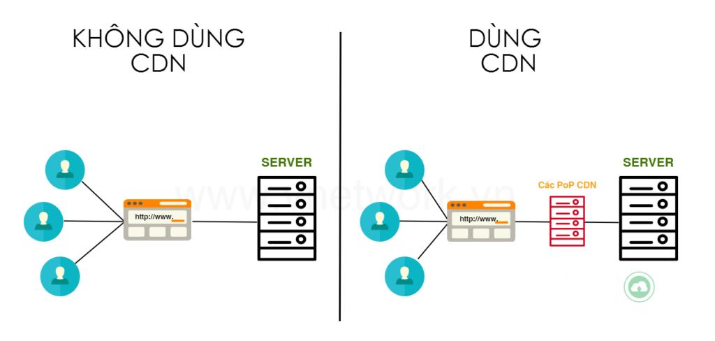 Điều gì khác biệt giữa việc dùng và không dùng CDN?