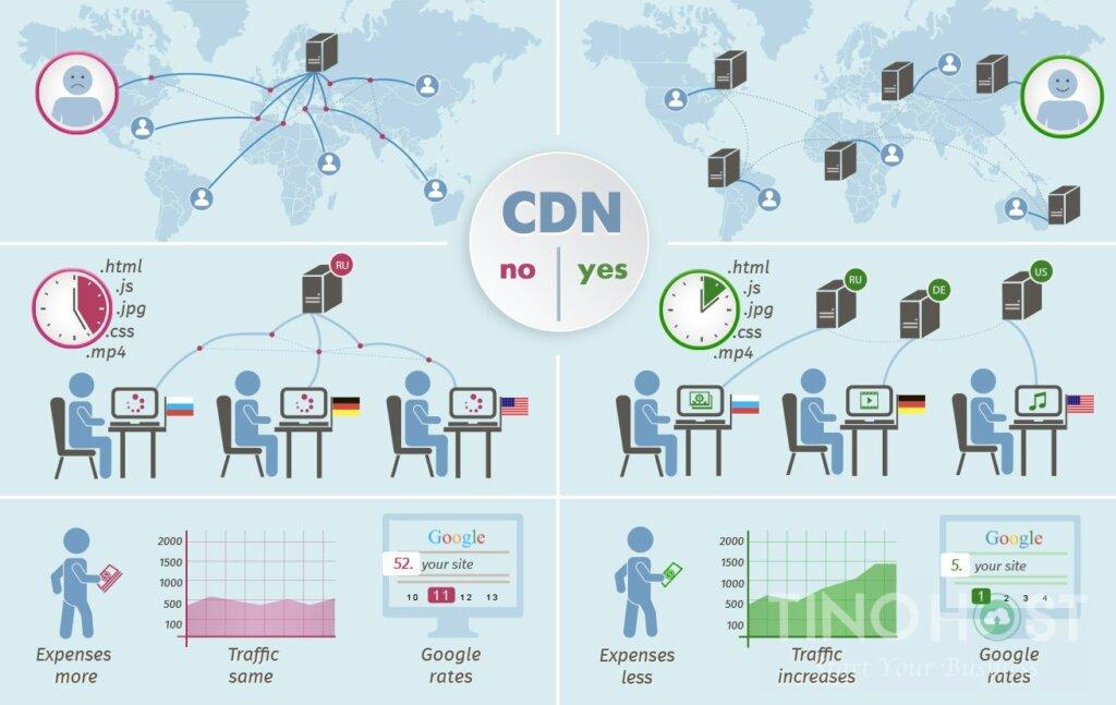 CDN hỗ trợ toàn cầu