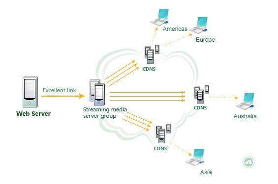 CDN là gì? Vai trò và lợi ích của công nghệ CDN 3