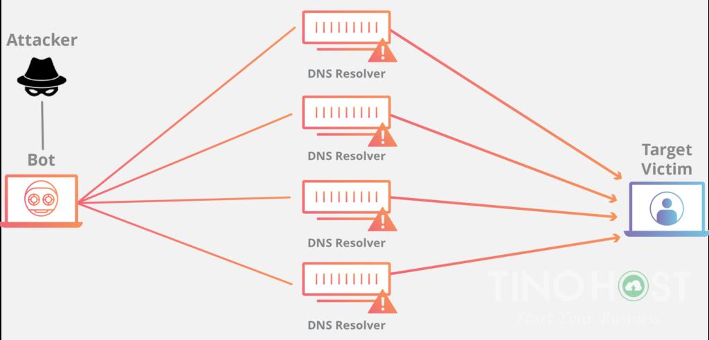 DDoS là gì? Hệ thống chống DDoS của TinoHost có gì đặc biệt? 4