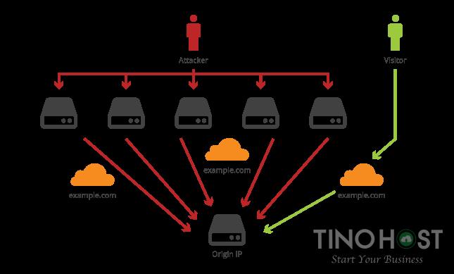 CDN hạn chế các cuộc tấn công DDoS