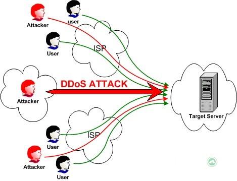 Mô hình DDoS