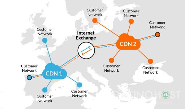 CDN là gì? Vai trò và lợi ích của công nghệ CDN 4
