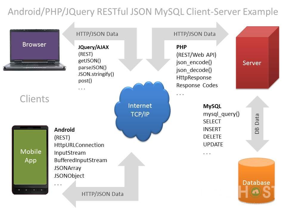 Quá trình phối hợp hoạt động của MySQL và PHP
