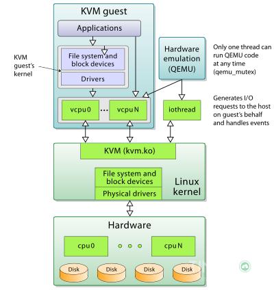 Công nghệ ảo hóa KVM/VMware là công nghệ gì? 5