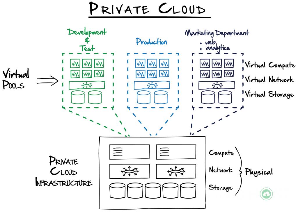 Private cloud là gì? 5