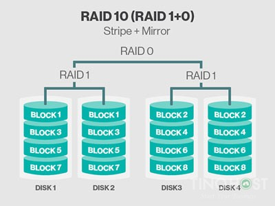 SSD RAID là gì? Tìm hiểu về ổ cứng SSD RAID 10 4