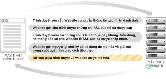 ssl-certificate-la-gi