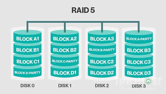 Tìm hiểu chung về các loại RAID lưu trữ 13