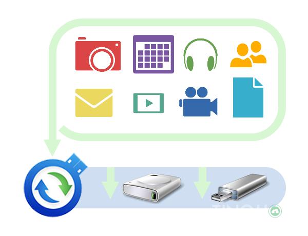 Backup và restore là gì? Hệ thống backup dữ liệu của Tinohost 5