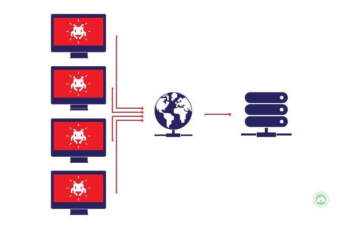 Botnet là gì? Cách chống botnet server 3