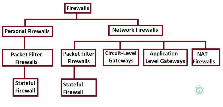 Firewall là gì? Hosting có Firewall không? 5