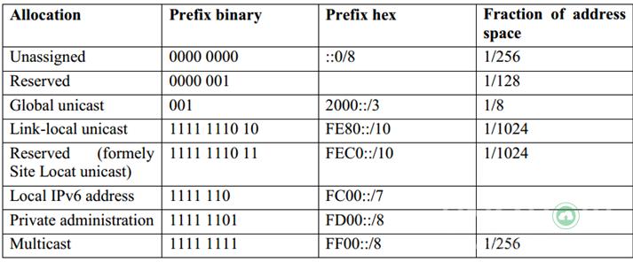 IPv6 address là gì? 5