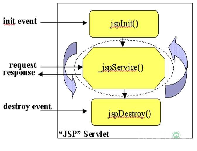 JSP Servlet là gì? Tìm hiểu về JSP Servlet toàn tập 6