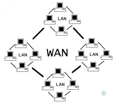 Tìm hiểu về IP WAN 5