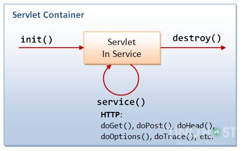 JSP Servlet là gì? Tìm hiểu về JSP Servlet toàn tập 7