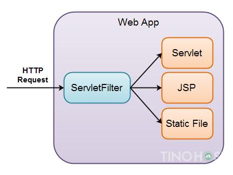 JSP Servlet là gì? Tìm hiểu về JSP Servlet toàn tập 8