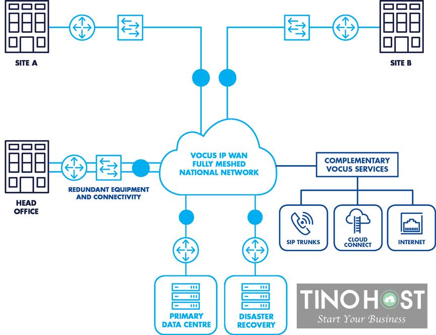 Tìm hiểu về IP WAN 4