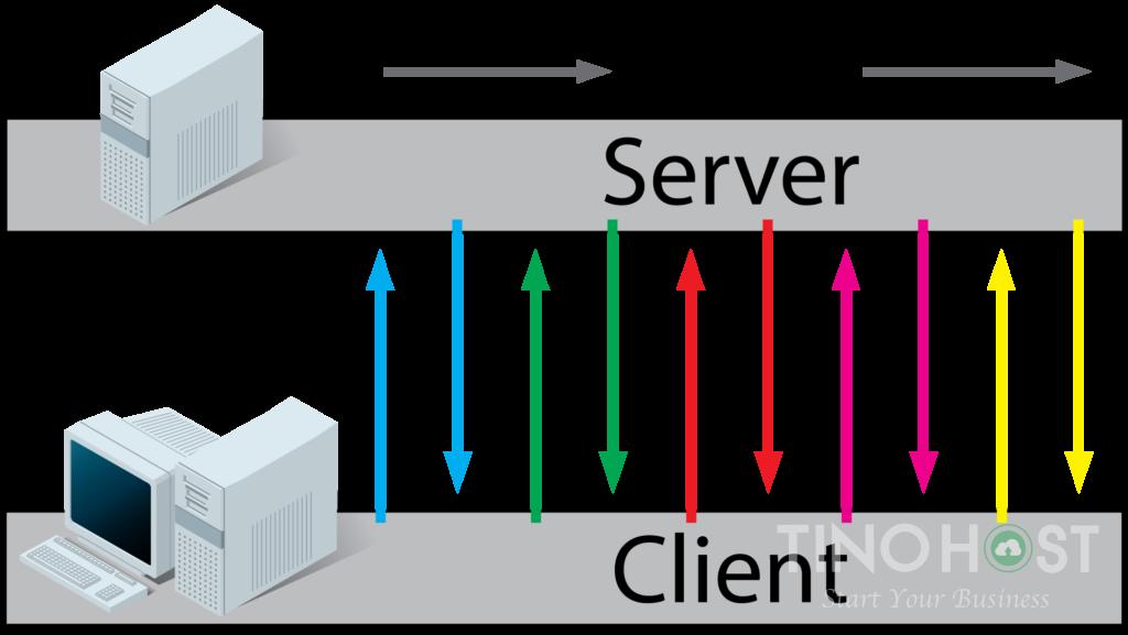 Socket là gì? Web Socket và Unix socket là gì? 7