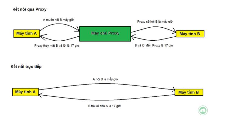 Proxy Server La Gi