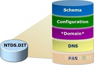 kiến trúc Active Directory