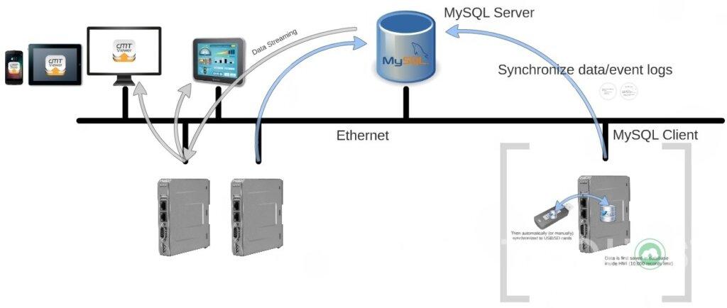 Mô hình của Database server