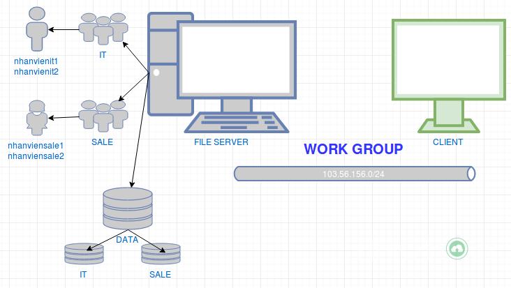Mô hình File server