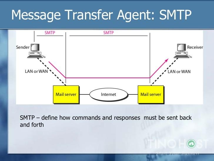 Message Transfer Agent La Gi