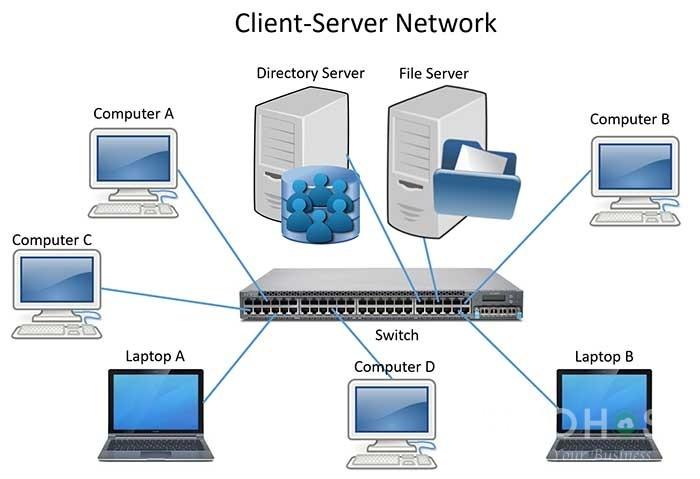 Mô hình Client/server network