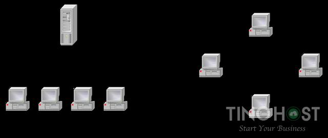 Client/server network với P2P (Peer to Peer)