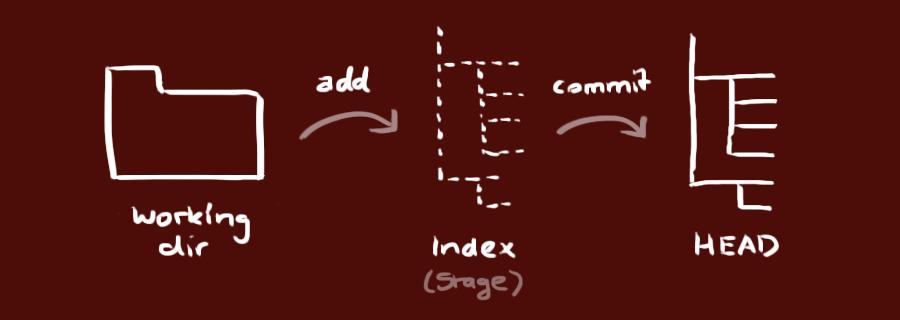 Hướng dẫn cơ bản về GIT 3