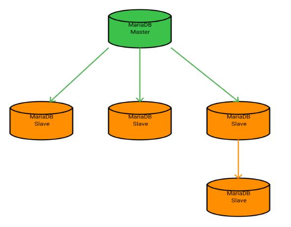 standard_replication