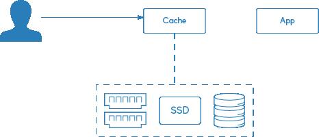 Nginx Cache: yêu cầu giới thiệu bộ nhớ đệm