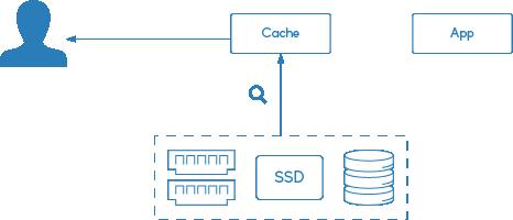 Nginx Cache: phản hồi giới thiệu bộ nhớ đệm