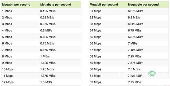 tim-hieu-ve-max-bandwidth