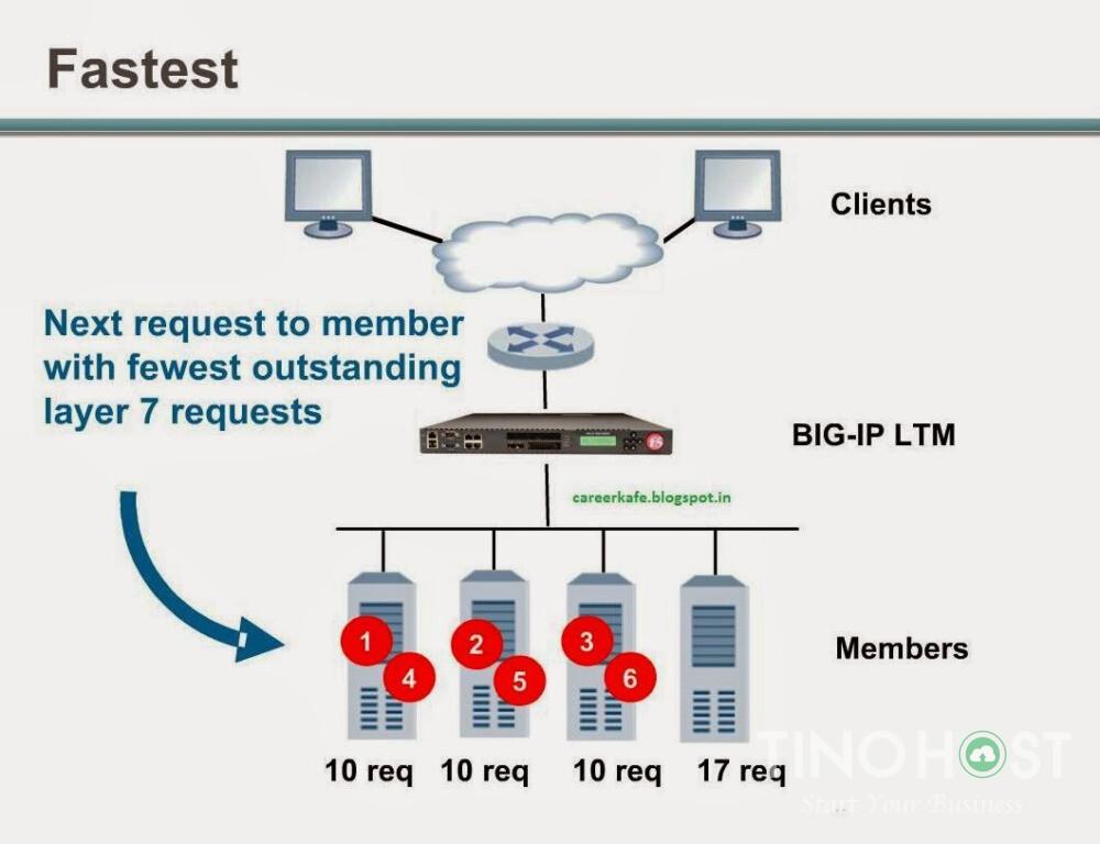 load-balancing-la-gi