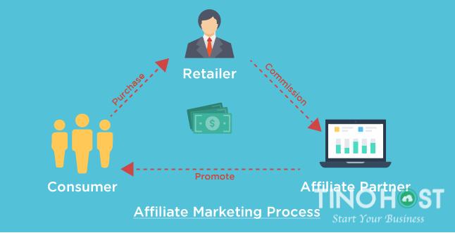 cach-lam-affiliate-marketing-hieu-qua