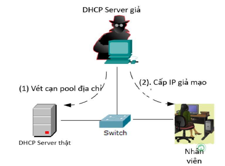 DHCP-la-gi
