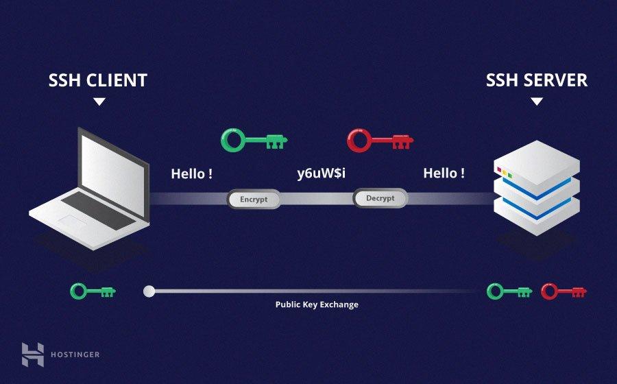 SSH là gì và cách sử dụng SSH cho người mới bắt đầu 8