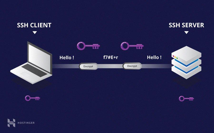 SSH là gì và cách sử dụng SSH cho người mới bắt đầu 7