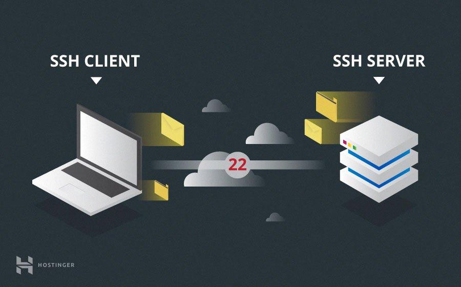 SSH là gì và cách sử dụng SSH cho người mới bắt đầu 10