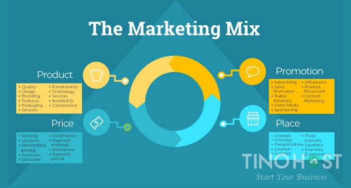 marketing-mix-la-gi