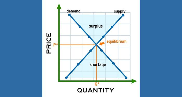 Equilibrium-Quantity-la-gi