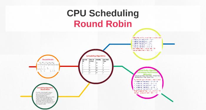 round-robin-la-gi