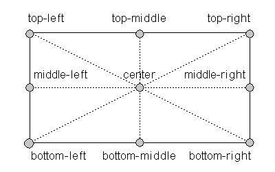 Position trong CSS là gì? Giải thích 5 thuộc tính Position trong CSS 3