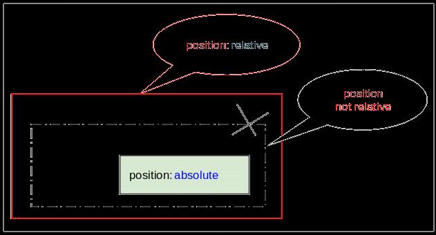 position-trong-css-la-gi
