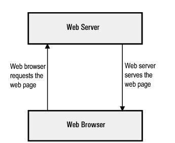 web-server-la-gi
