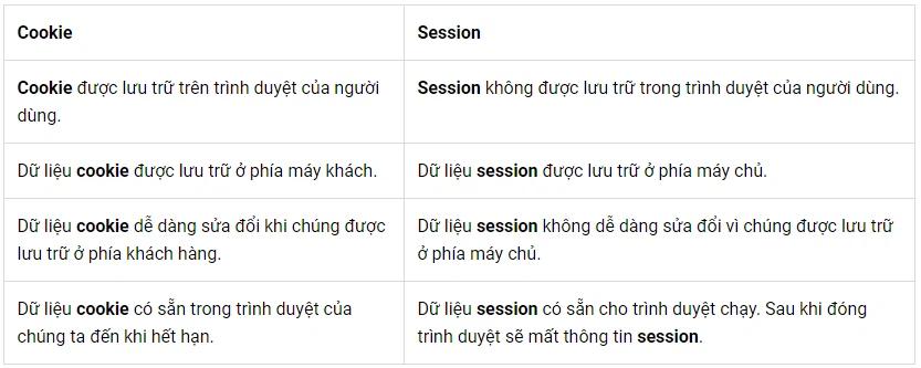 session-la-gi