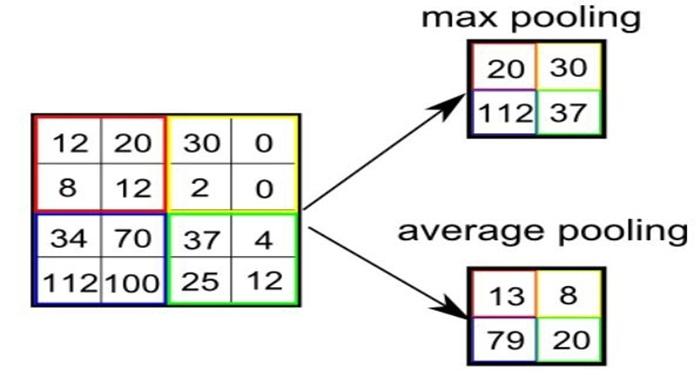 convolutional-neural-network-la-gi