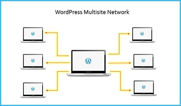 wordpress-multisite-la-gi